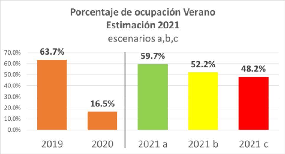 Estimación de ocupación verano 2021 Sectur.png