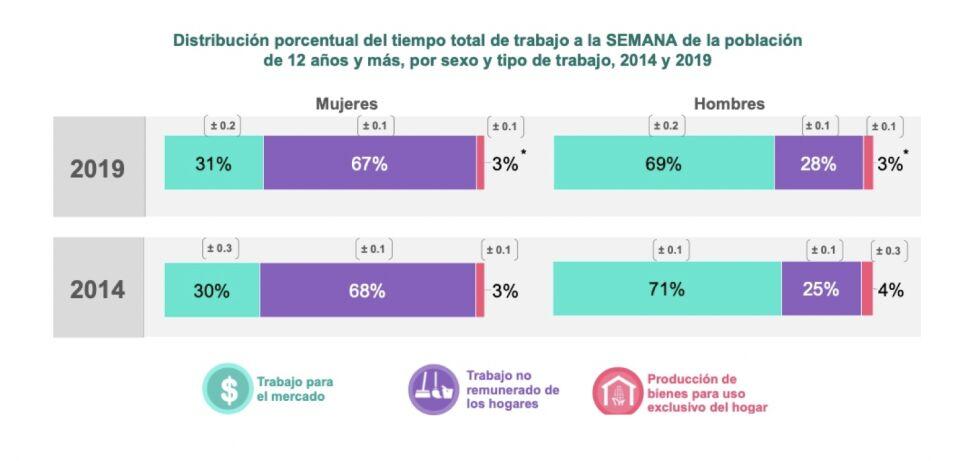 mexico leyes maternidad genero brecha