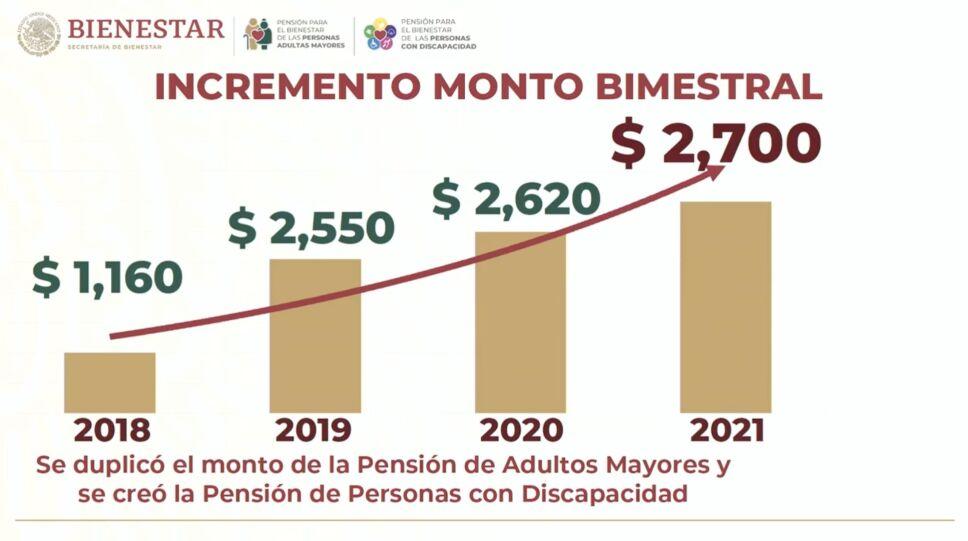 el aumento al monto de pensiones de 2018 a 2020 ha sido mayor a los mil 500 pesos
