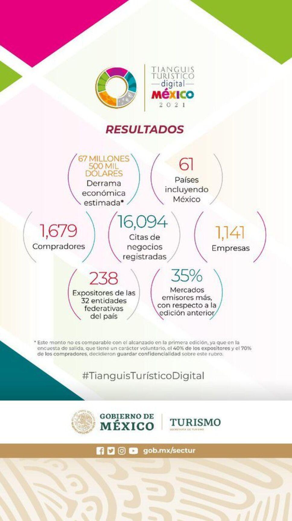 TIANGUIS TURÍSTICO DIGITAL RESULTADOS SECTUR.jpg