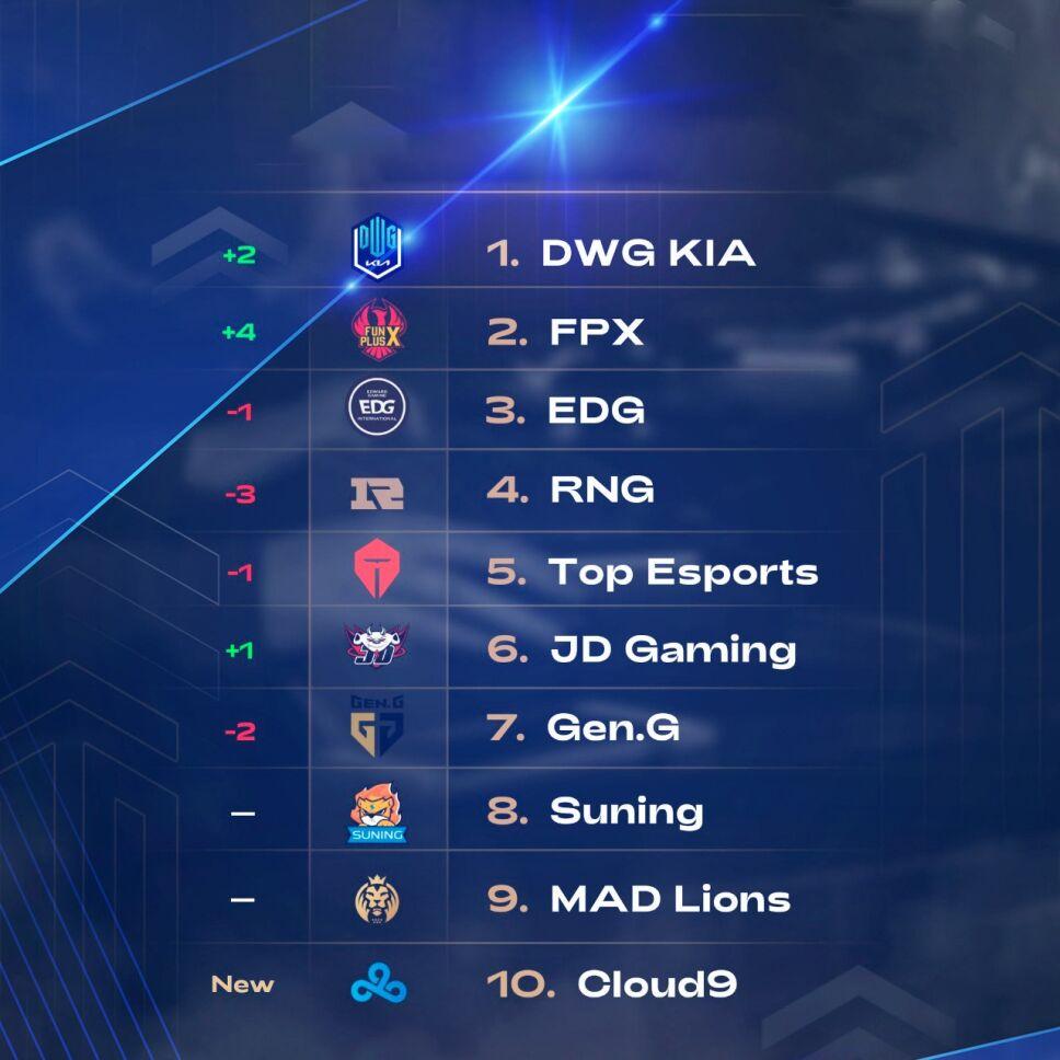 Top 10 Mejores equipos de League of Legends