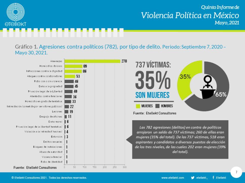 agresiones-violencia-elecciones-2021.png