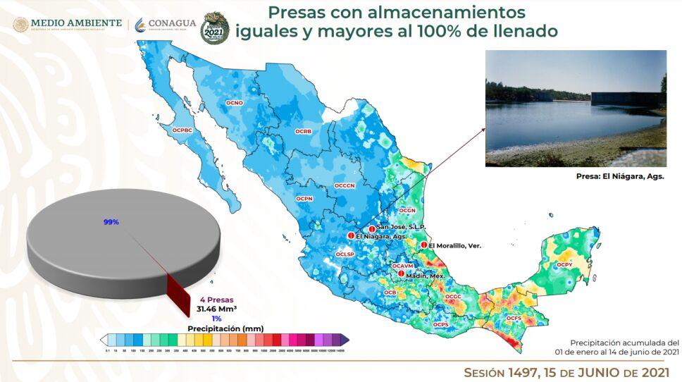Durante el informe del Cutzmala, se indicó que de las 210 principales presas del país hasta el 14 de junio, 4 están al 100% de su llenado.