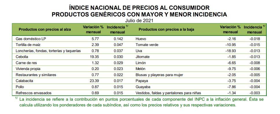 productos-inegi- inflación.png
