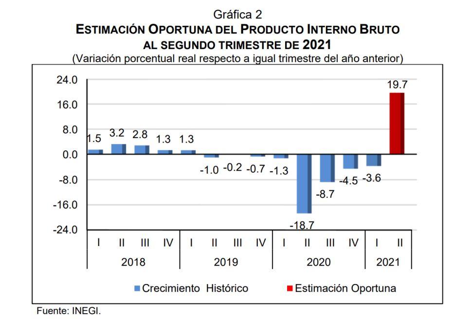 inegi-pib-actividad-economica 02.png