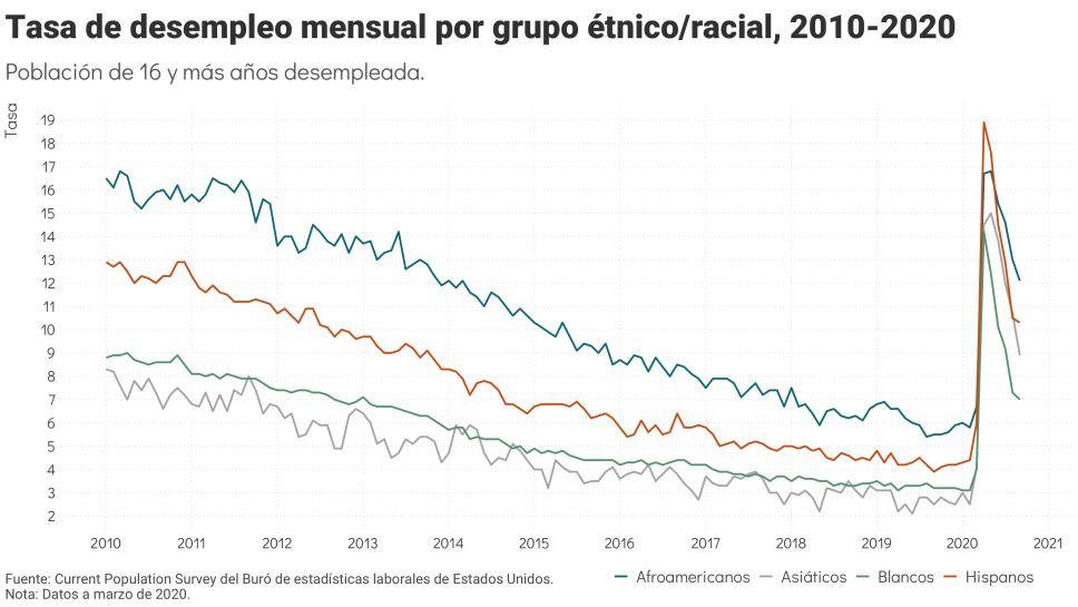 Desempleo en Estados Unidos afecta más a los latinos