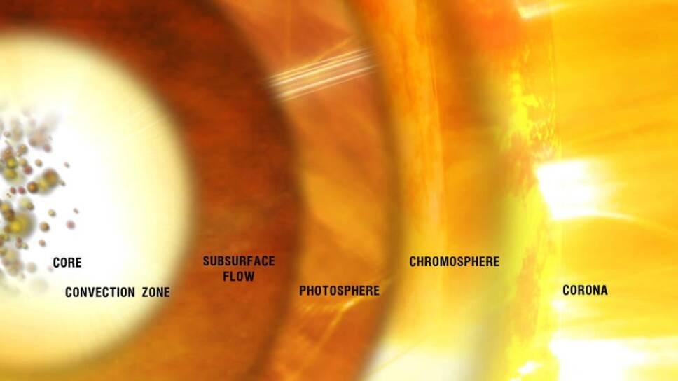 Capas de la atmósfera.Campo magnético sol.jpg
