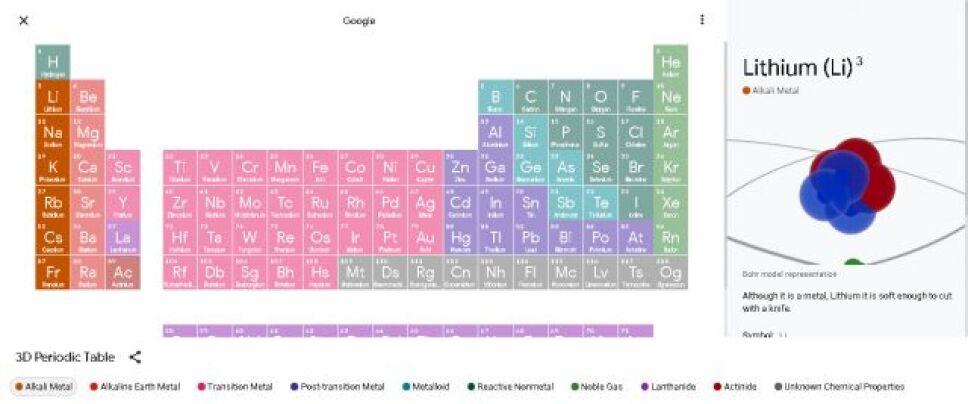 Tabla periódica, Google A.jpg