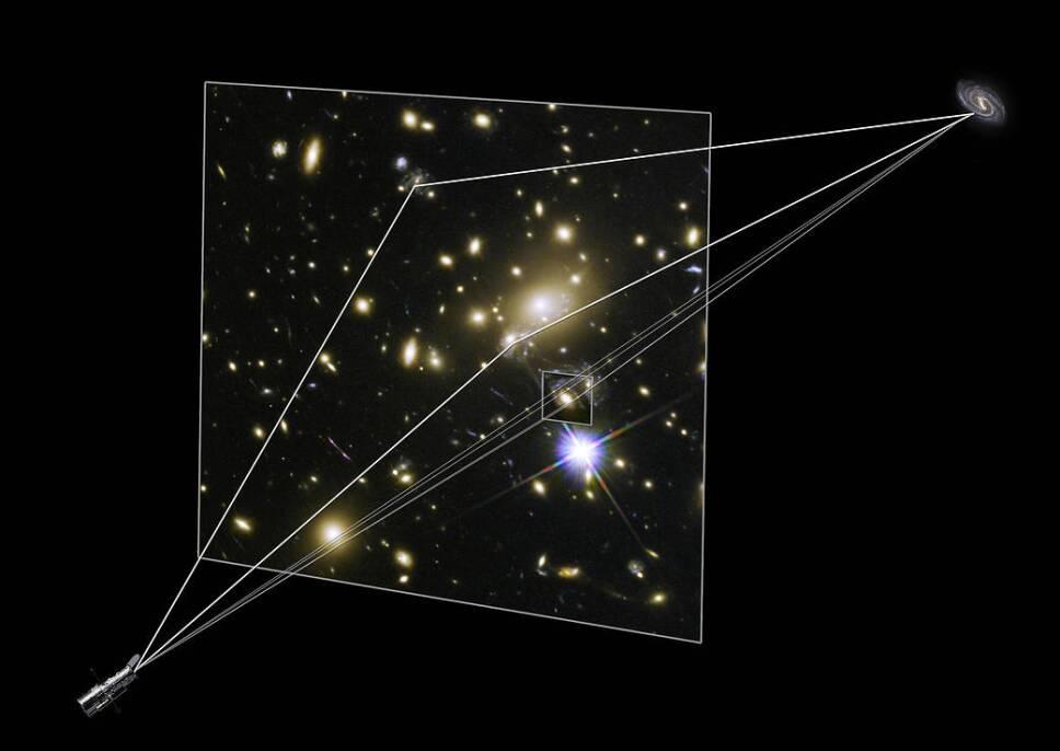 Illustration showing gravitational lensing producing supernova i
