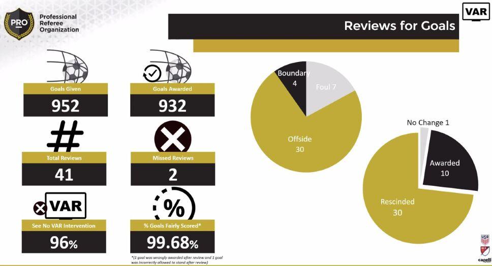 Estadísticas VAR MLS 2020