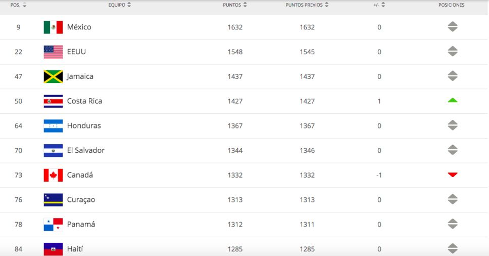 Ranking Concacaf .jpeg