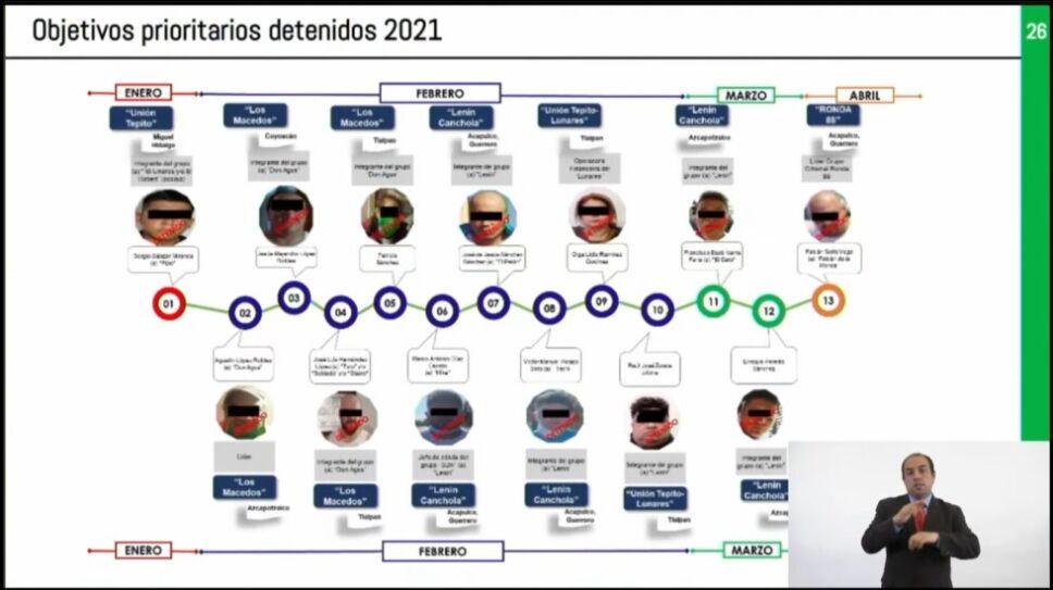 Los 13 objetivos prioritarios detenidos por la SSC-CDMX se les investiga por difenetes delitos
