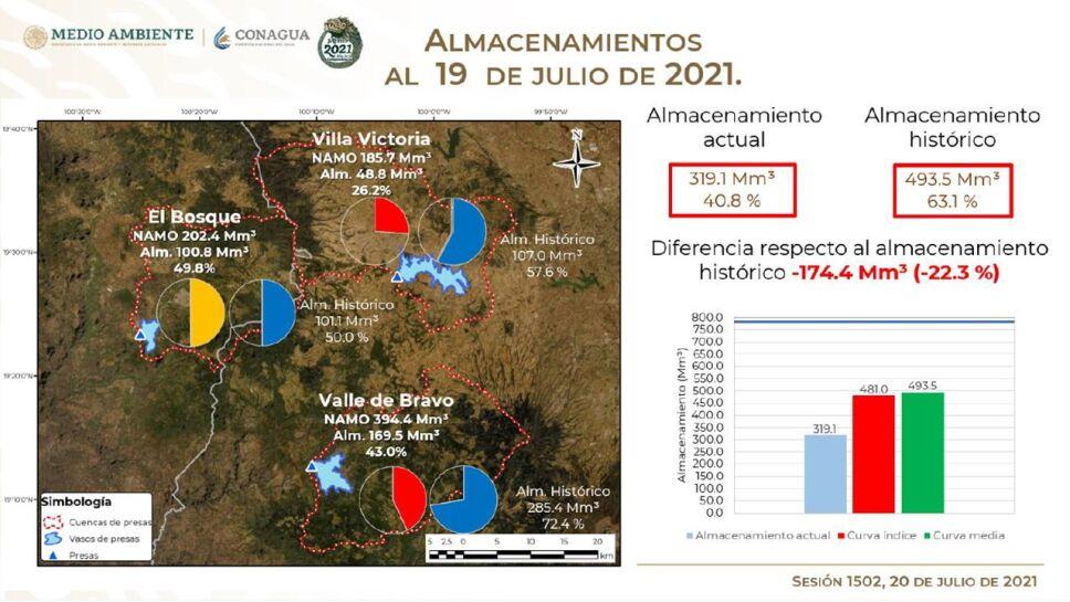 El Sistema Cutzamala continúa en recuperación por las lluvias, sin embargo, está 22.3% menos que el promedio histórico para la fecha.