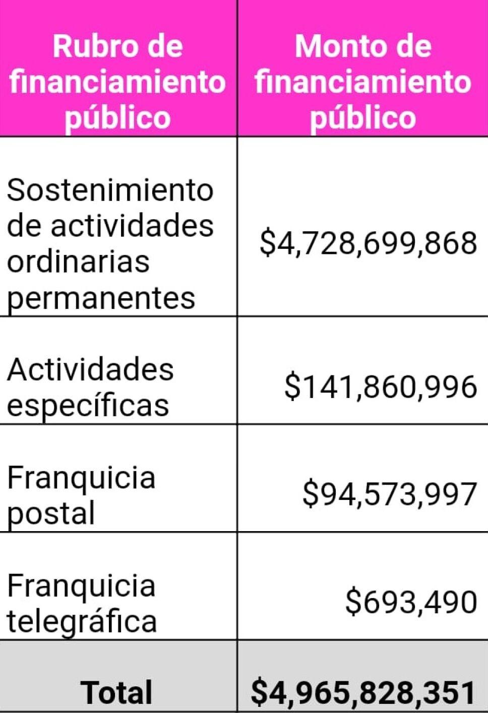 Presupuesto INE 2019
