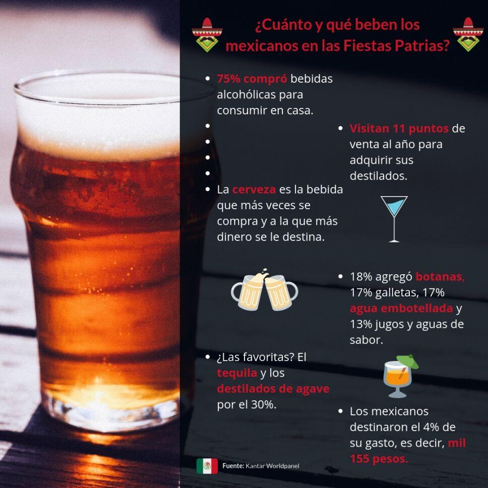 Cuánto y qué beben los mexicanos en las Fiestas Patrias