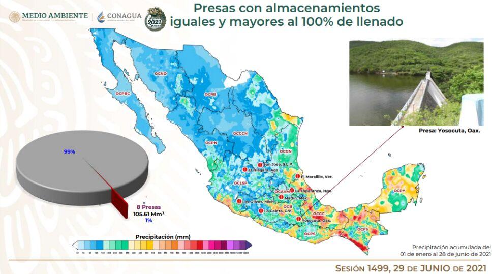 Hasta el 29 de junio, de las 210 principales presas de México, 8 están al 100% de su nivel de almacenamiento. Cutzamala esta al 37.7%