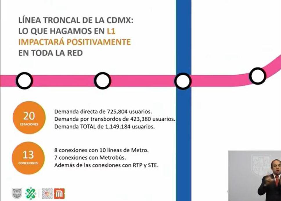 línea 1 modernización del metro