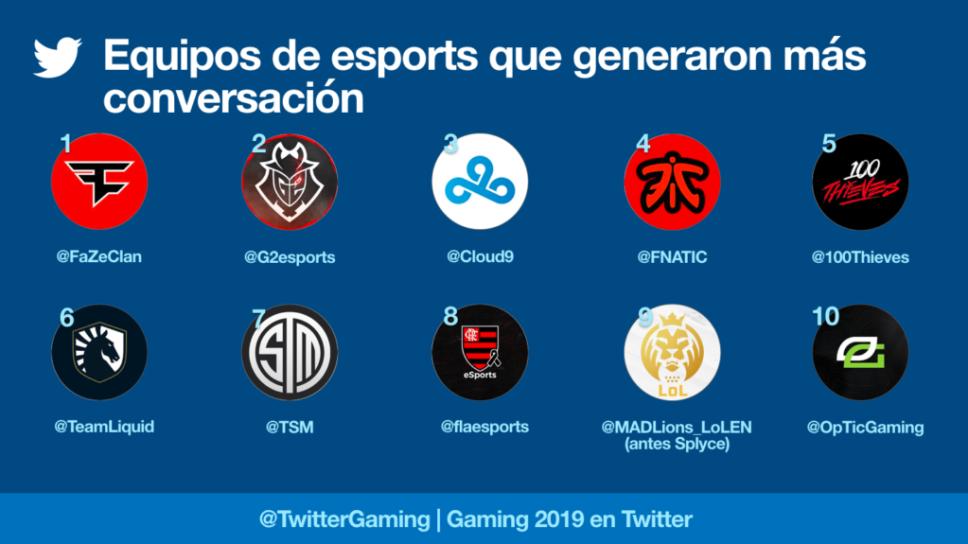 Esport Team más tuiteado.png
