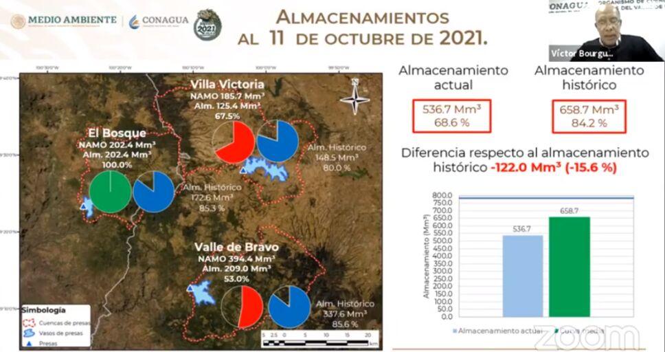 Sistema Cutzamala continúa su recuperación y se encuentra al 68.6% de su capacidad