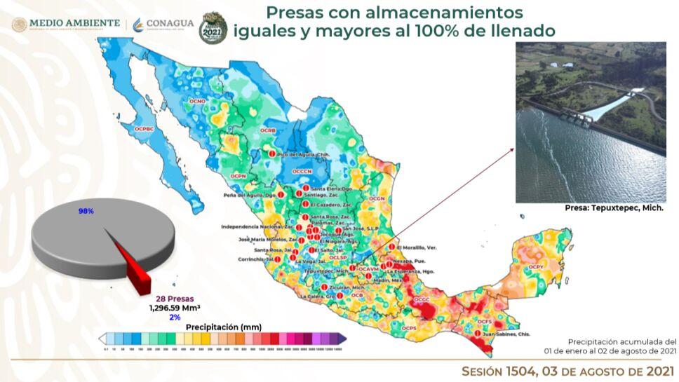 Informe Cutzamala: De las 210 principales presas del país hasta el 2 de agosto, 28 están al 100%.