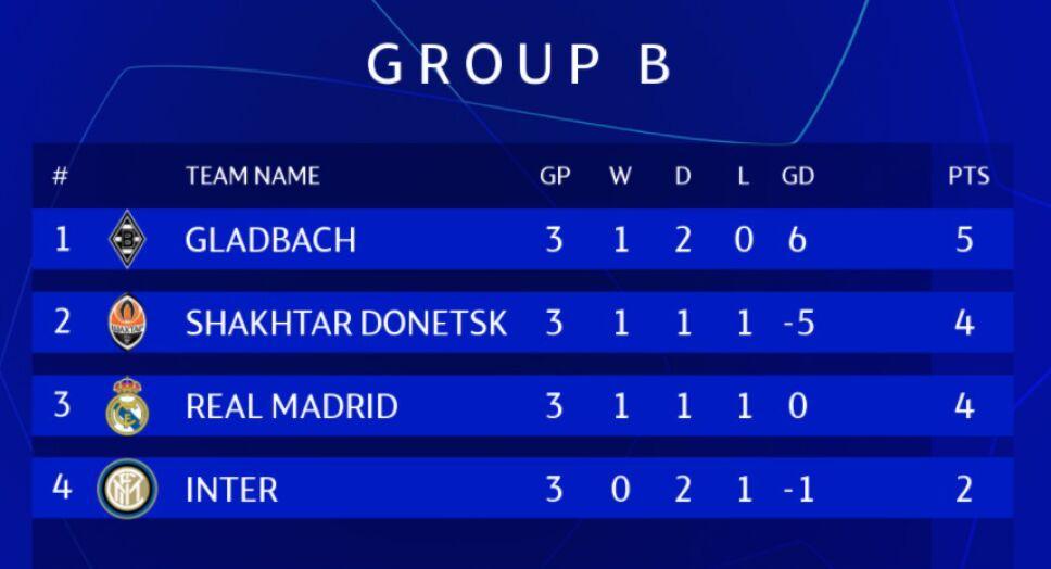 Grupo B Champions.PNG