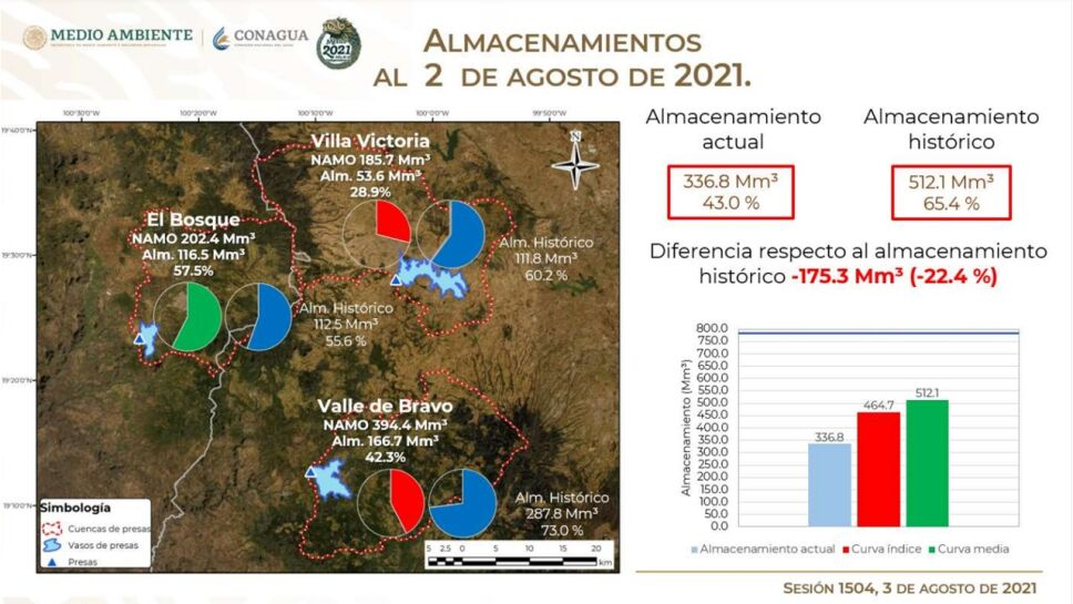 Las tres principales presas del Sistema Cutzamala continúan su recuperación gracias a las lluvias.
