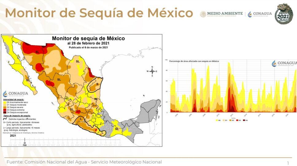 Hay sequía en el 82.9% del territorio nacional