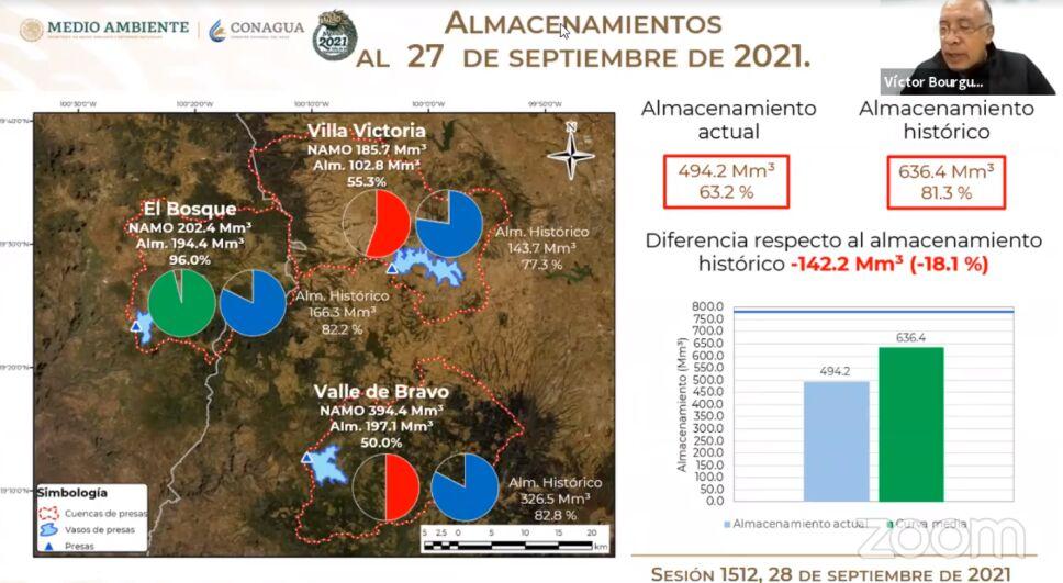 Sistema Cutzamala continúa su recuperación gracias a las lluvias y se encuentra al 63.2% de su capacidad