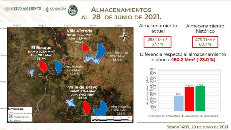 Almacenimiento de presas del Sistema Cutzamala al 29 de junio 2021