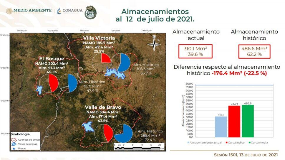 El nivel de las presas del sistema Cutzamala se encuentran al 39.6% de su capacidad.