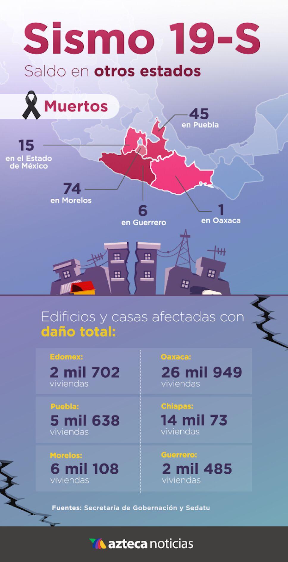 Los 5 estados más dañados por el sismo del 19 de septiembre