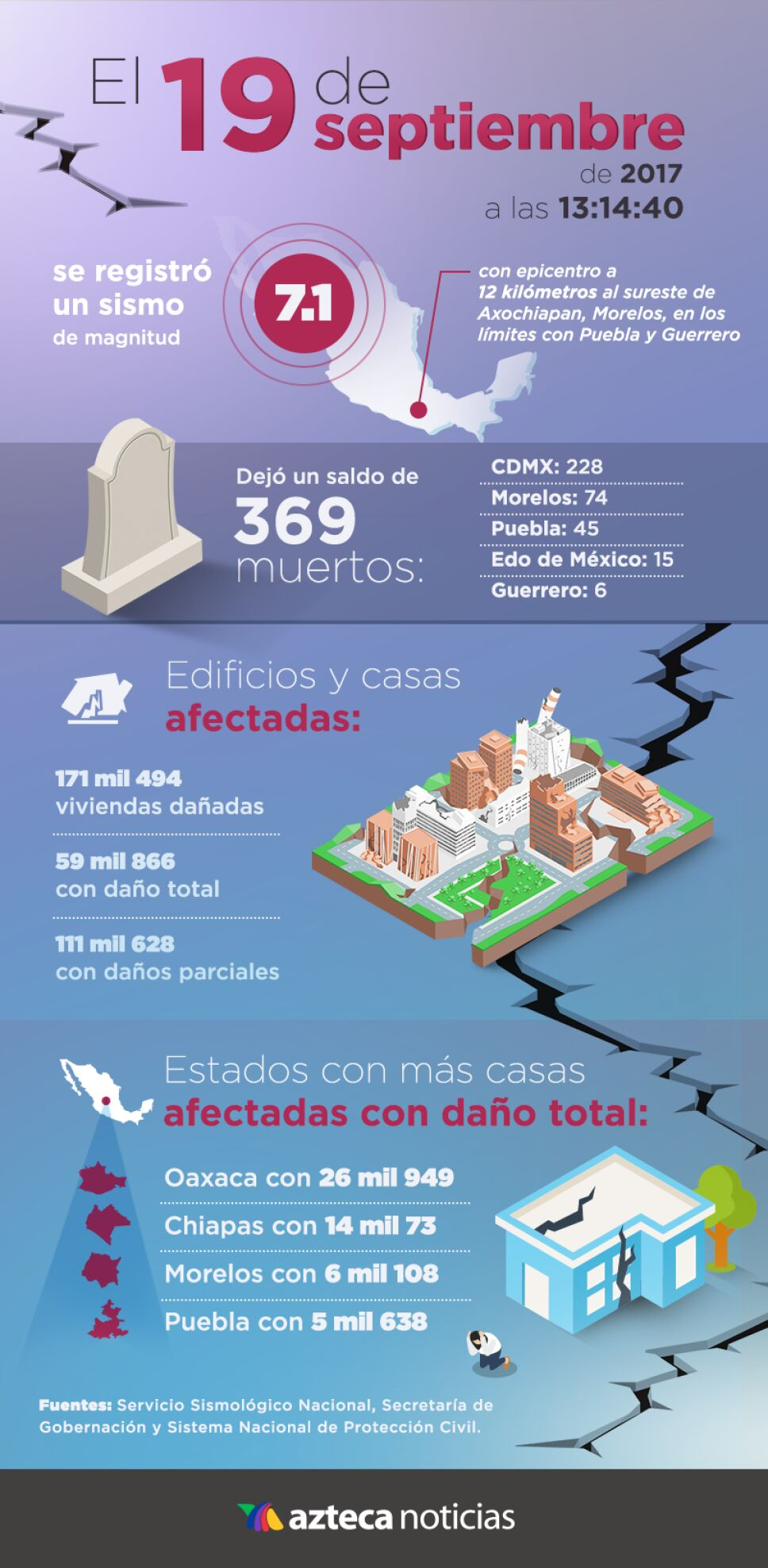 Infografía del sismo del 19 de septiembre