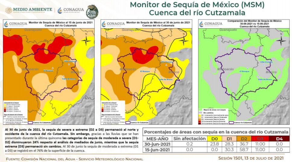 La cuenca del río Cutzamala las categorías de sequía de moderada a severa disminuyeron.