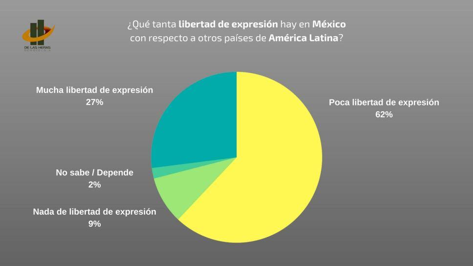 Gráfica Libertad de expresión 2