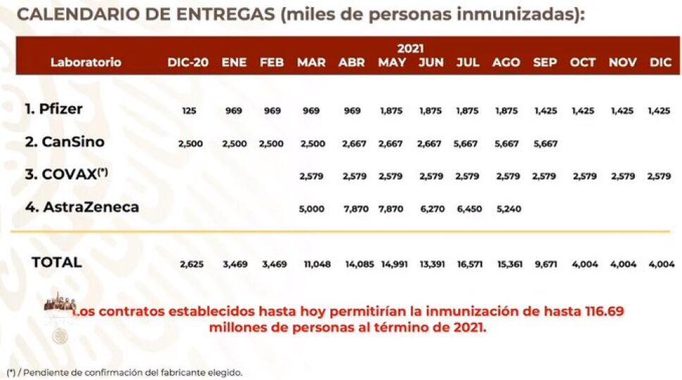 Herrera presentó el calendario de entrega de vacunas contra el COVID-19