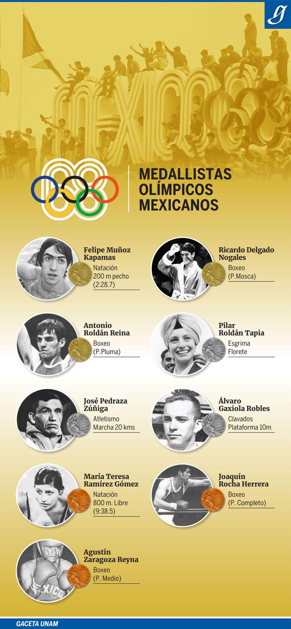 Medallistas en Juegos Olímpicos de México 68