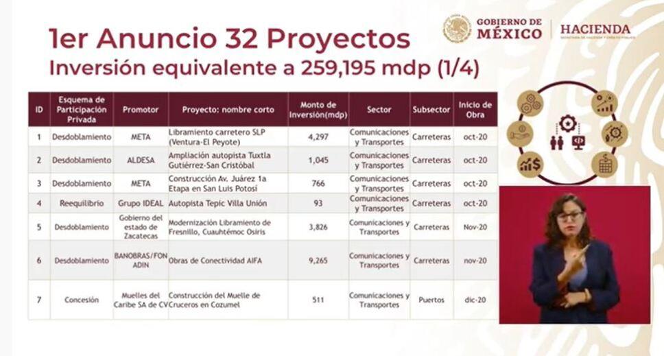 proyectos de infraestructura reactivación económica