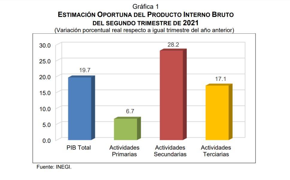 inegi-pib-actividad-economica.png