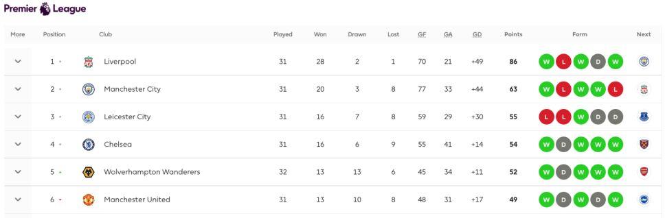 Posiciones en la Premier League