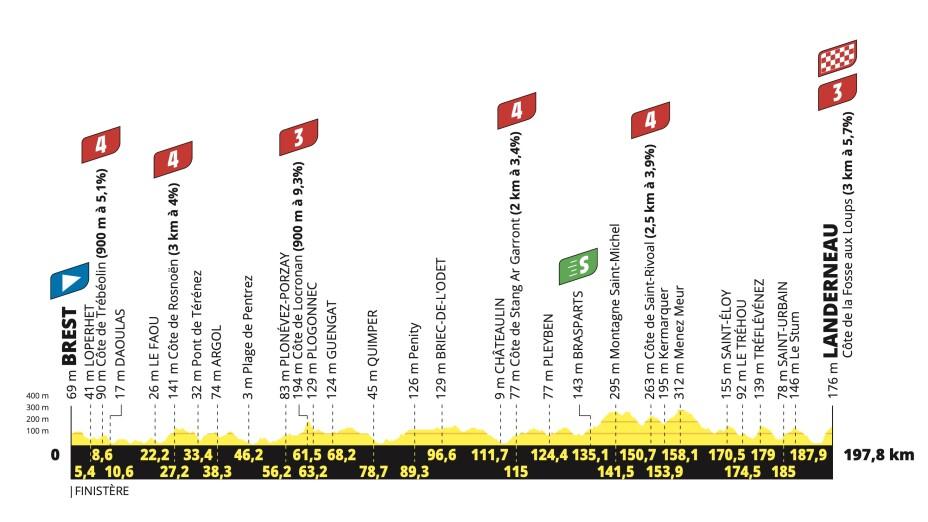 Tour de Francia Brest Landerneau