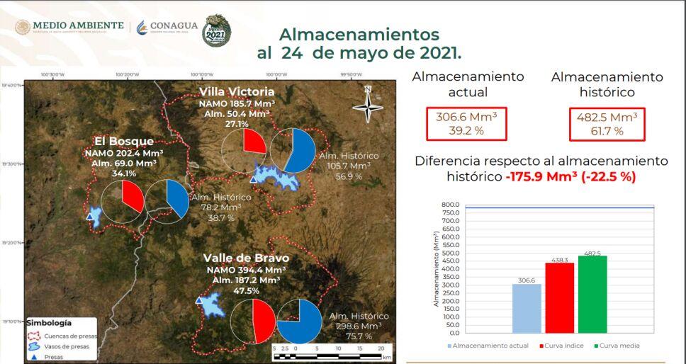 El almacenamiento de agua en las presas del Sistema Cutzamala disminuyó del 40.2% registrado la semana pasada a 39.2% este martes 25 de mayo.