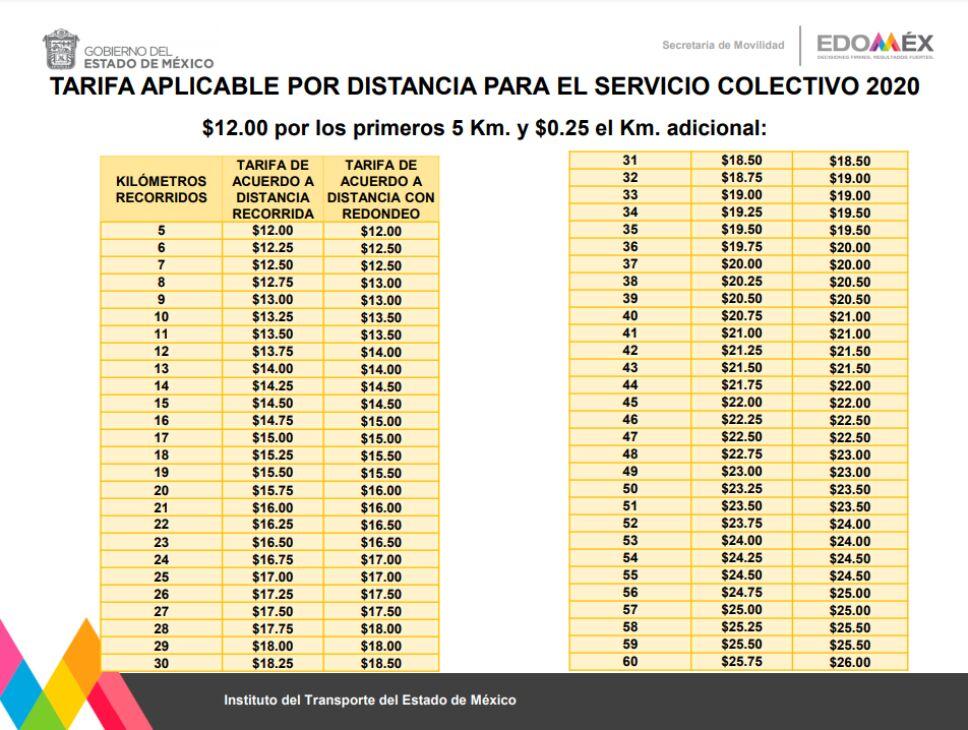 El incremento al pasaje de$ 2.00 pesos está regulado y aprobado por la Secretaría de Movilidad del Edomex