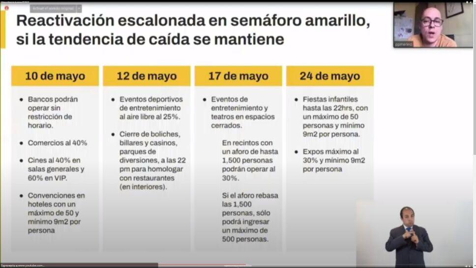 Reactivación escalonada en semáforo amarillo para CDMX a partir del 10 de mayo