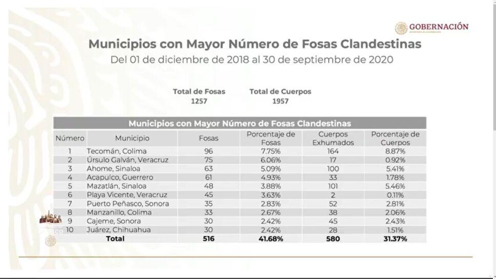 Distribución de fosas por municipios en el país