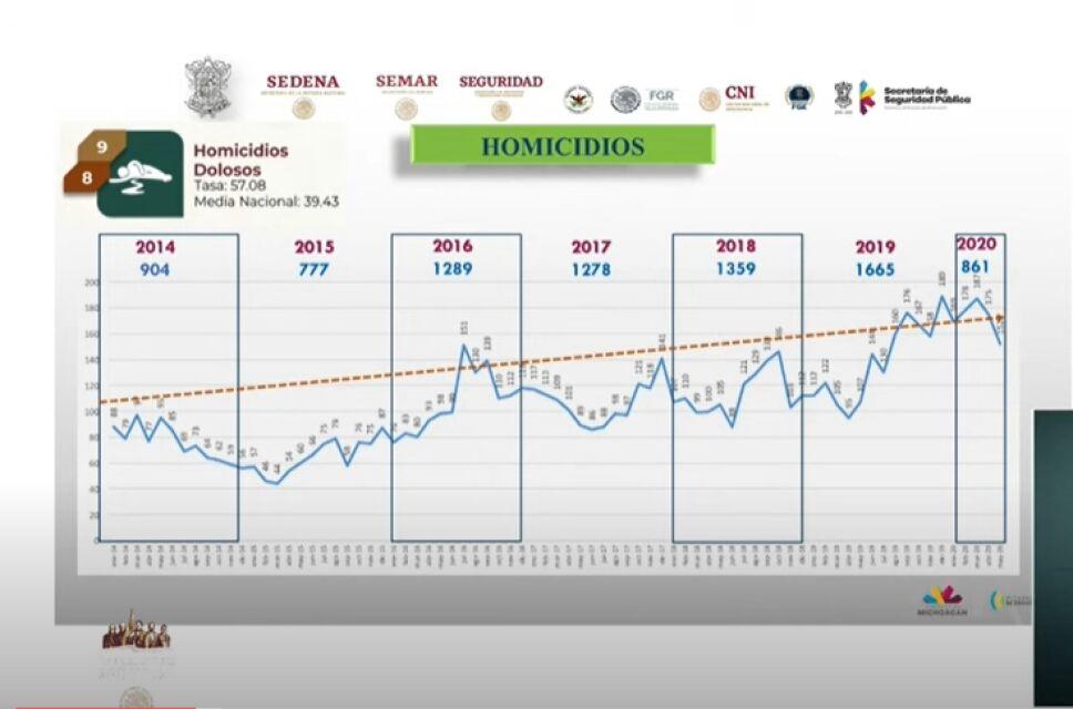 homicidiosmichoacán.PNG