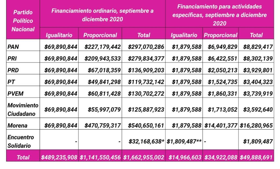 presupuesto INE resto 2020.jpg