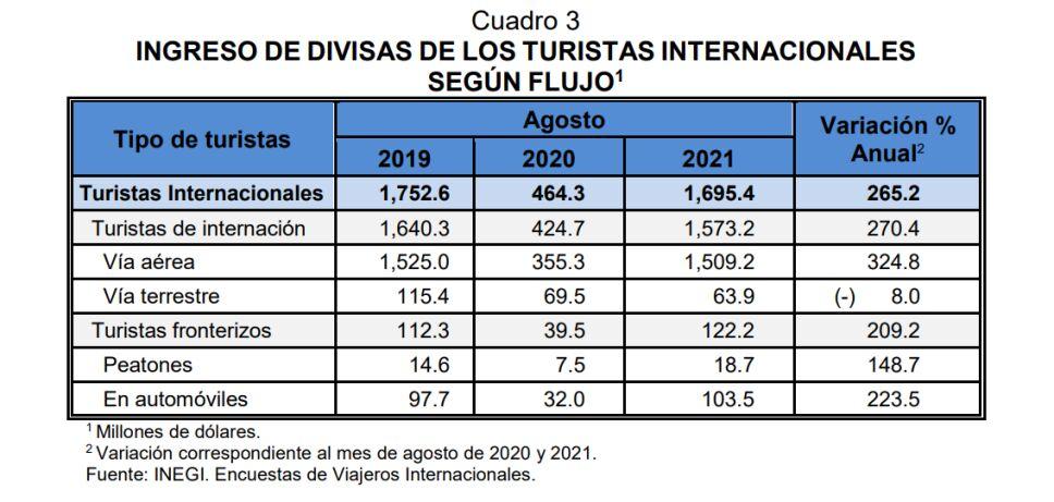 turistas internacionales divisas