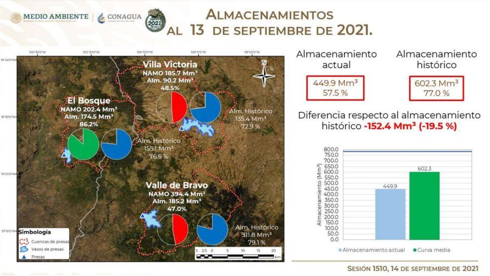 El Sistema Cutzamala continúa su recuperación gracias a las lluvias registradas y se encuentra en un 57.5% de capacidad.
