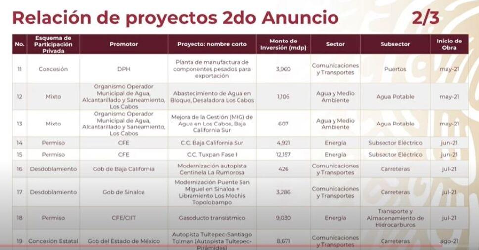 proyectos de nfraestructura IP