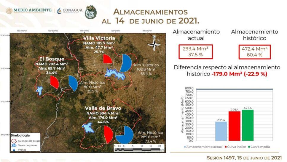 Las tres principales presas del Sistema Cutzamala continúan recibiendo escurrimientos provenientes de las lluvias, esto representa una ligera recuperación.